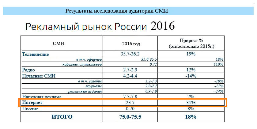 результаты исследования Рекламный рынок России: итоги 1 квартала 2016 года