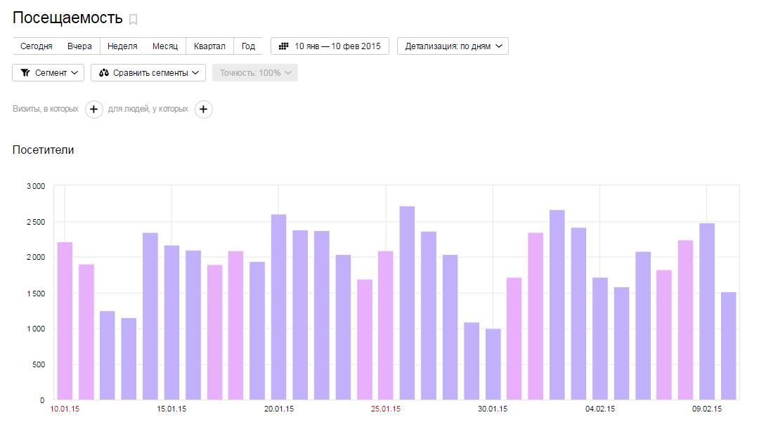 статистика посещаемости через год после начала проекта