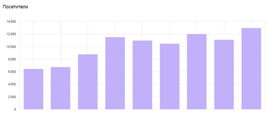 Рост посетителей сайта стоматологической клиники