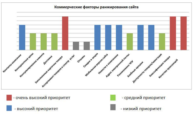 График влияния коммерческих факторов на позицию сайта