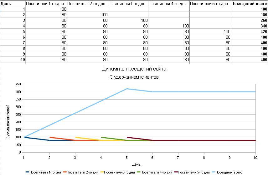 График динамики посещения сайта с удержанием клинетов