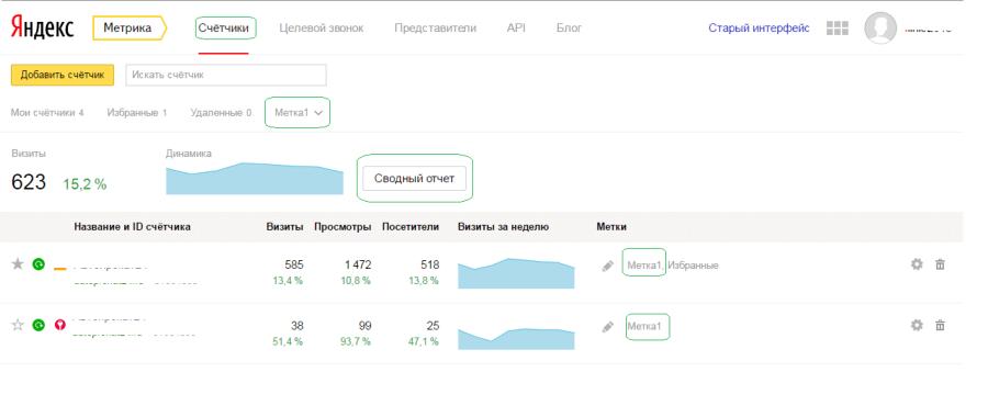 Сводный отчет и метки счетчиков в Яндекс Метрика