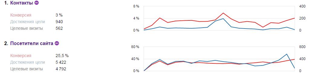 Результаты проведённых доработок по сайту клиента