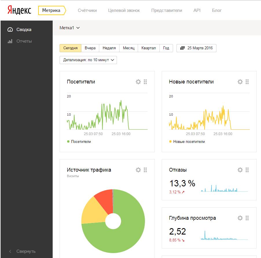 Сводный отчет в Яндекс Метрика. Образец