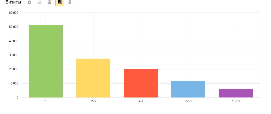 Увеличение количества долго пребывающих на сайте посетителей