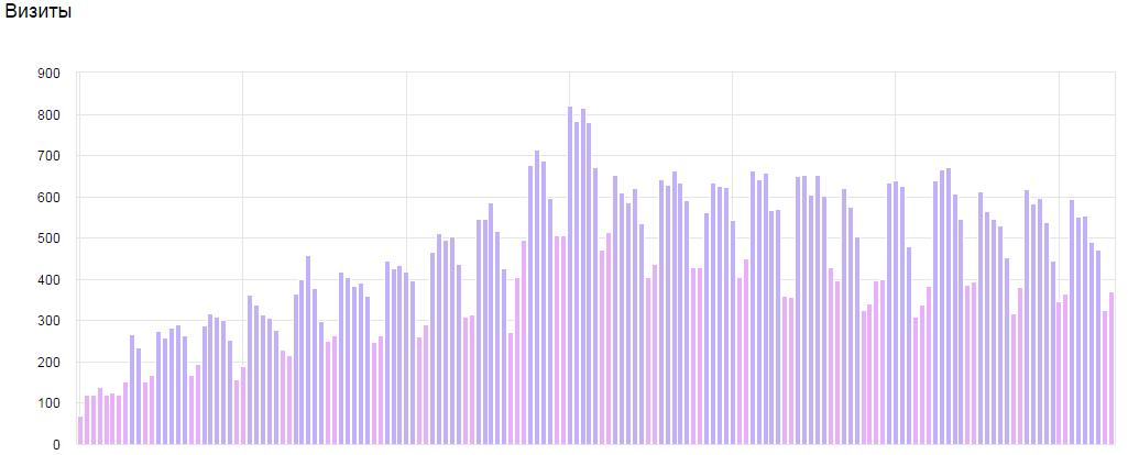 Рост посещаемости медицинского сайта по данным Яндекс Метрики