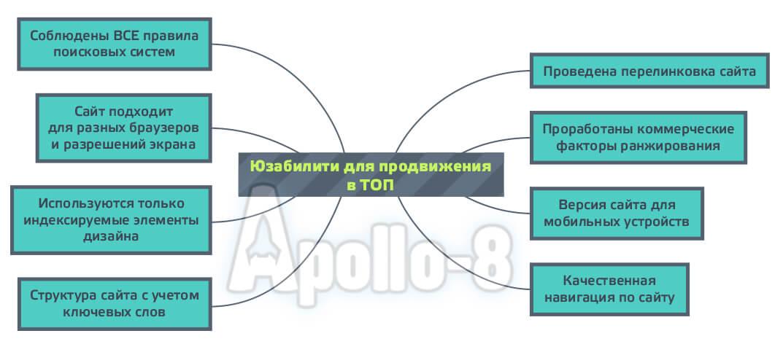 Схема «Юзабилити для продвижения в ТОП»