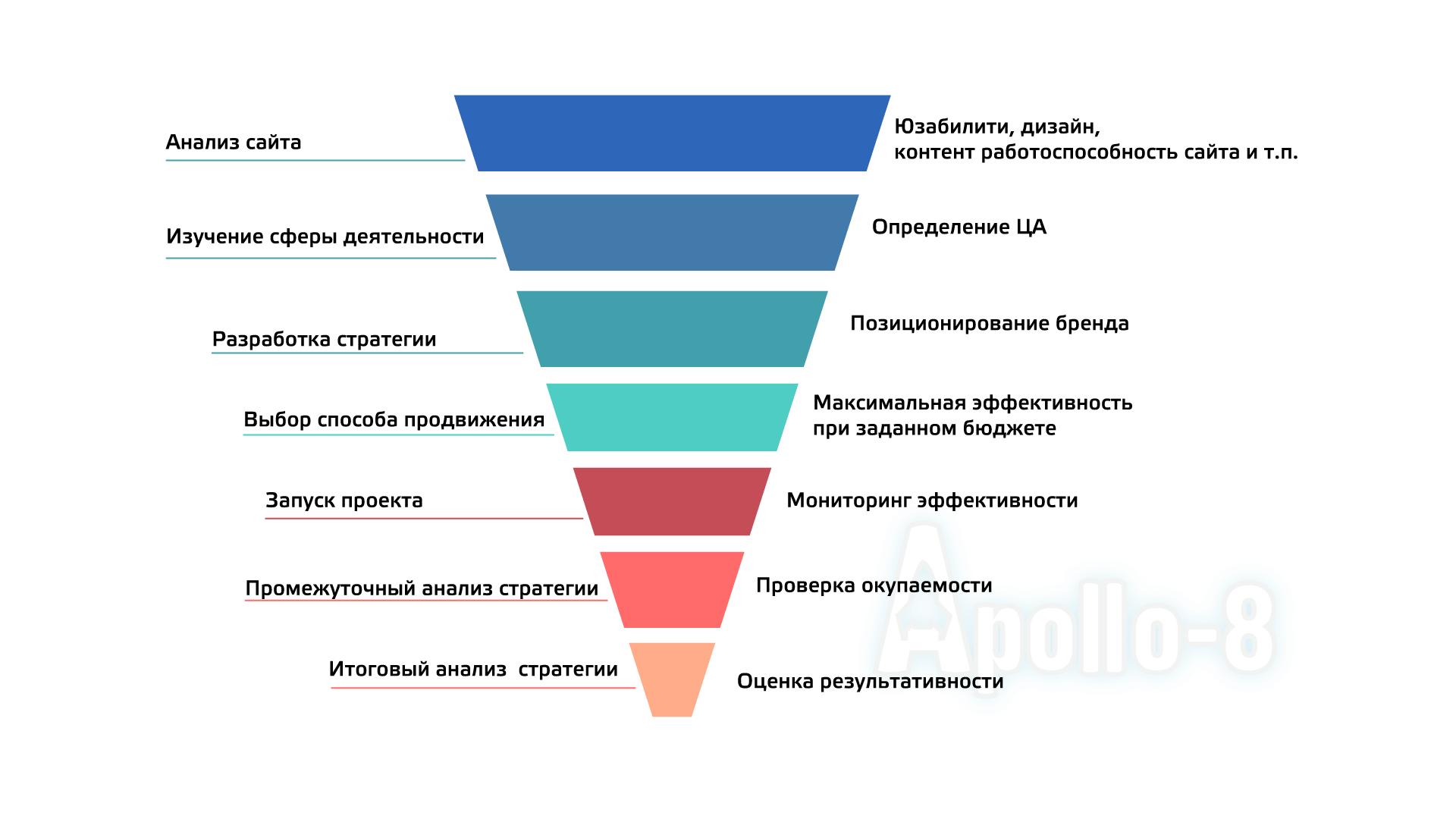 этапы ИМ для сайта