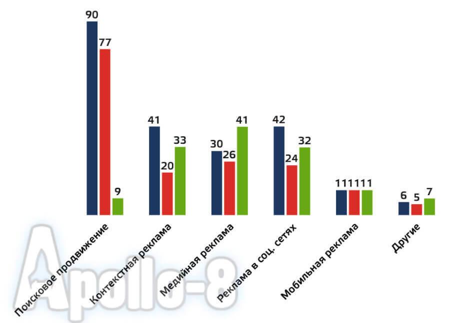 статистика эффективности различных методов