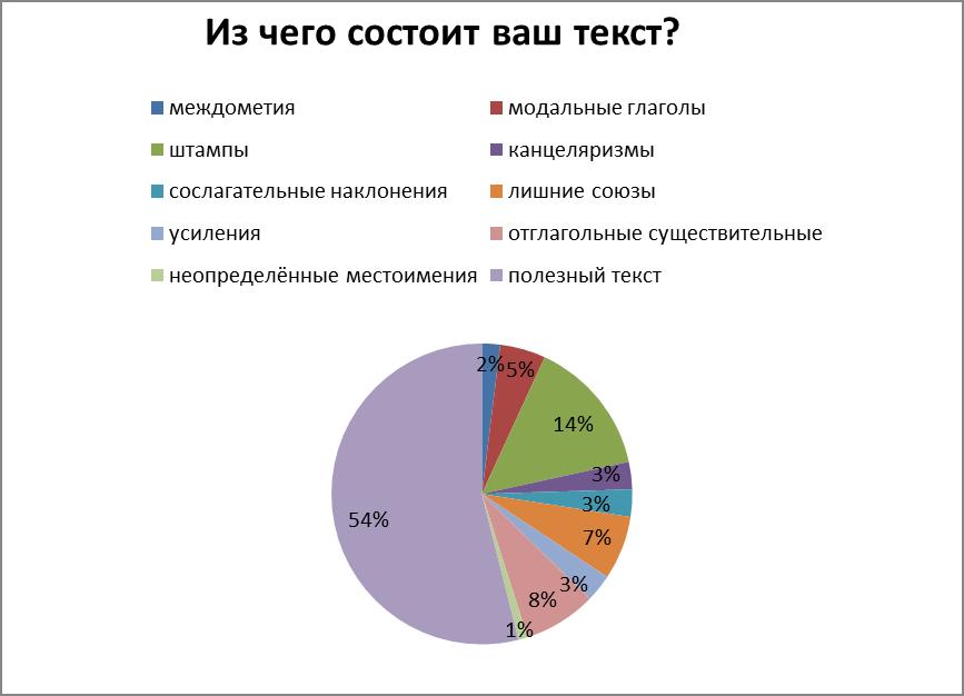 Пример диаграммы текста с большим содержанием стоп-слов