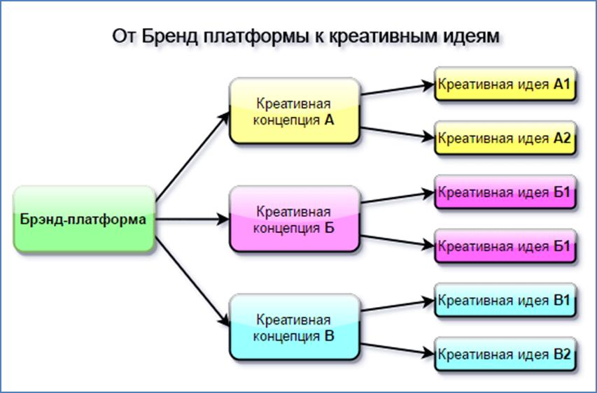 Бренд-платформа схема