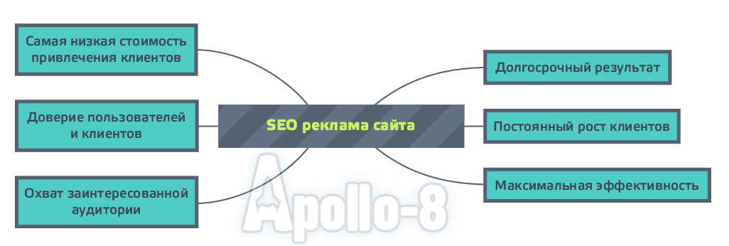 SEO пиар сайта
