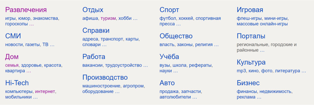 Разделы Яндекс.Каталога