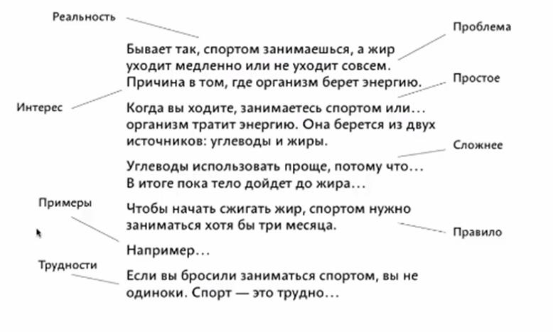 Пример истории с понятным ходом мыслей для читателя