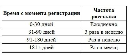 Таблица Время с момента регистрации и Частота рассылки