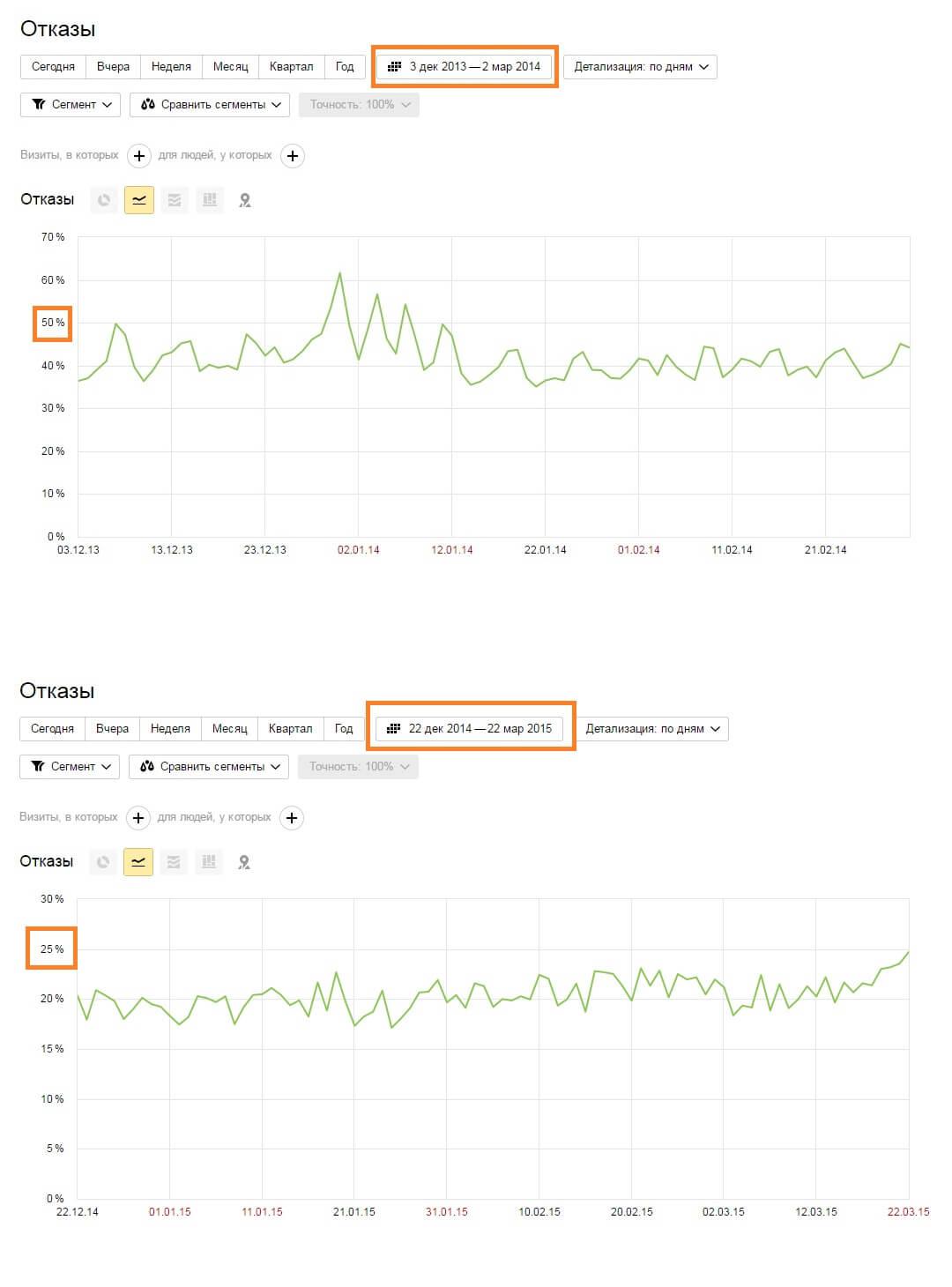 сравнение статистики отказов «плохой» дизайн сайта/ «хороший» дизайн сайта