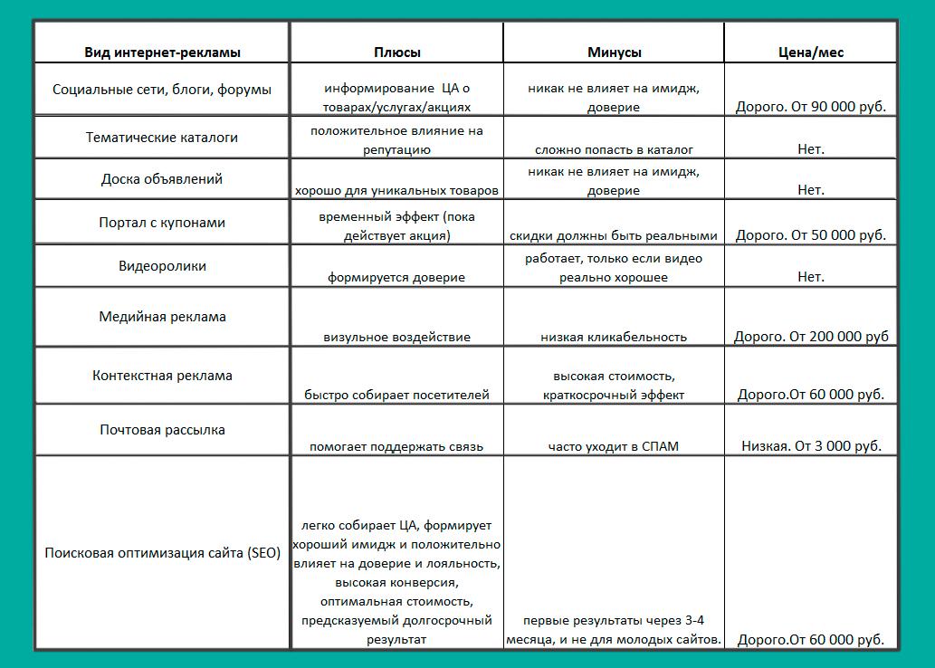 плюсы и минусы разных видов