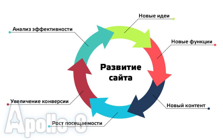 развитие сайта
