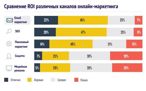 Результаты опроса MarketingUP среди маркетологов об эффективности каналов рекламы с точки зрения ROI