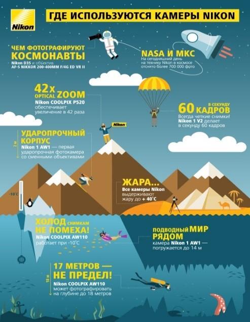 картинка, инфографика Nikon