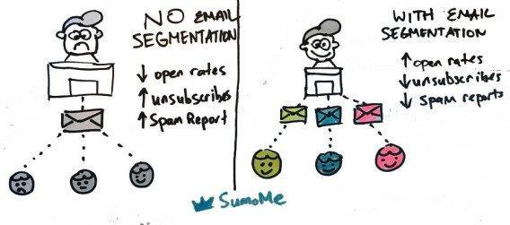 Роль сегментации в e-mail рассылках