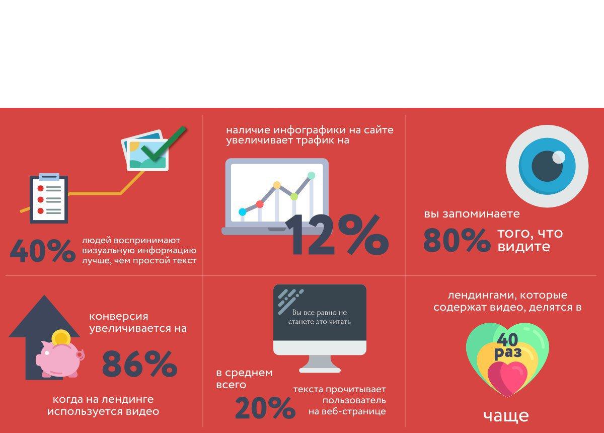 инфографика для повышения конверсии