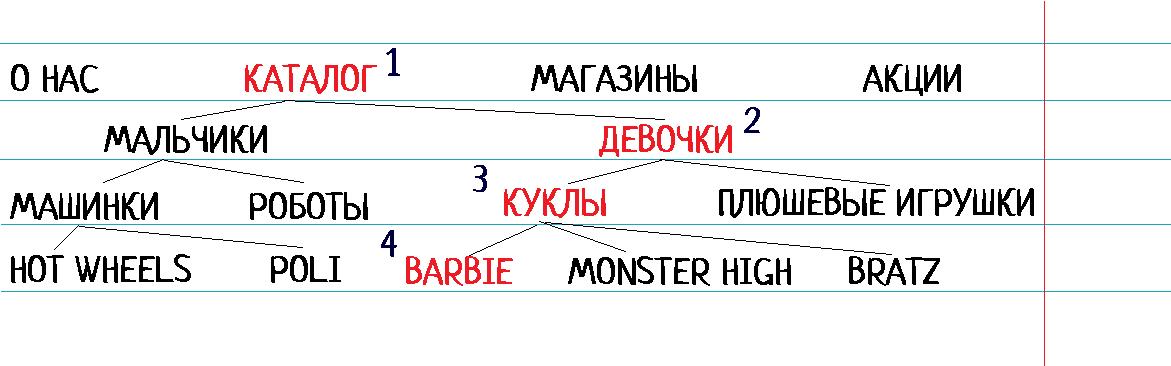 картинка, структура магазина игрушек