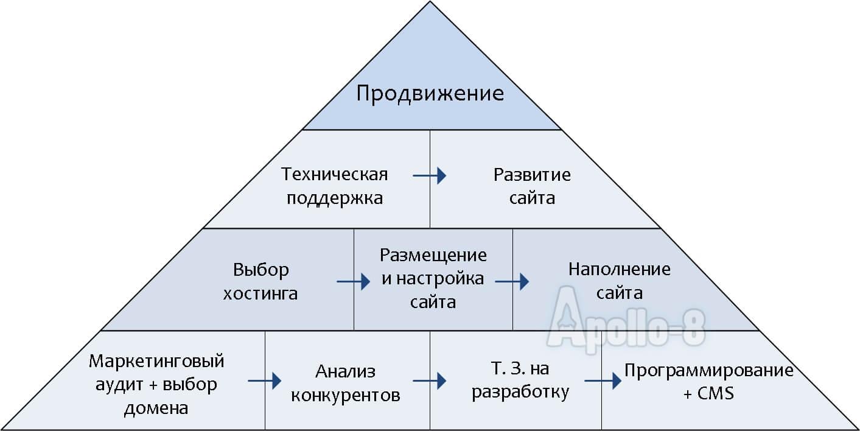 Бесплатная раскрутка сайта в Яндексе