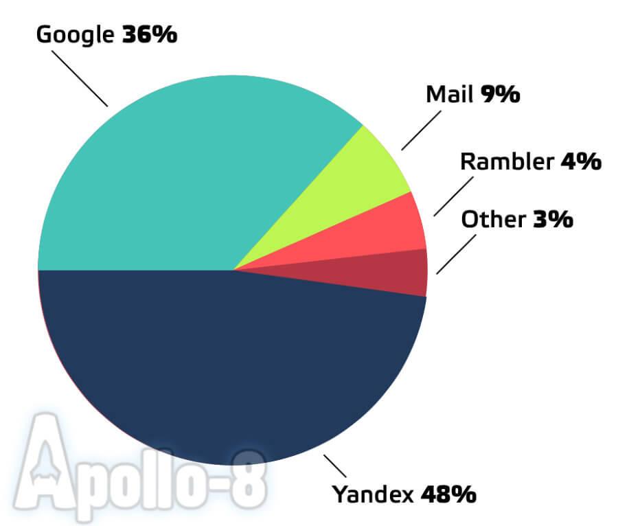 сколько людей пользуются Google в России