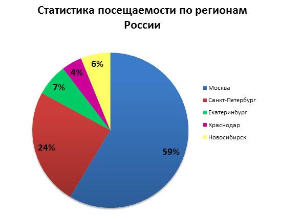 Купить билеты в Москве