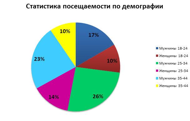 Демография финансовых сайтов