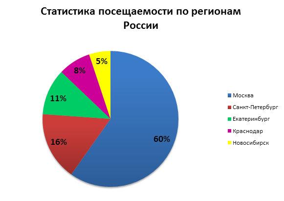 Финансовые сайты Москва