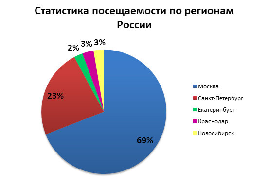 Агентства недвижимости в Москве
