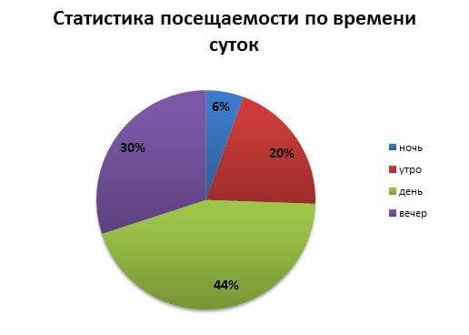 диаграмма посещаемости