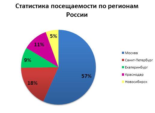 Образование Москва