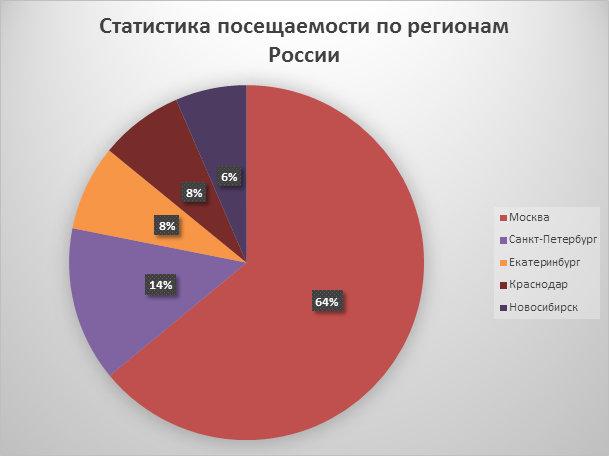 СМИ Москвы