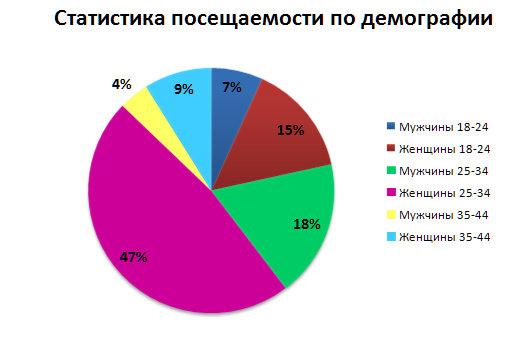 Демография строительных сайтов