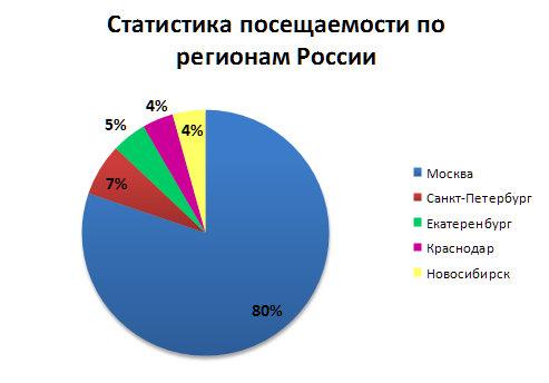 Строительные компании в Москве