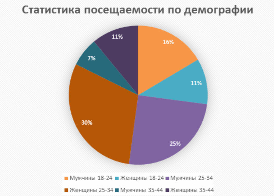 Посещаемость сайтов торговых центров