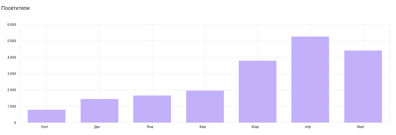 Увеличение количества посетителей на сайте