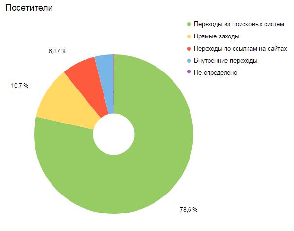 Диаграмма источников посетителей