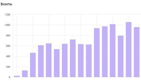 График прироста посещаемости