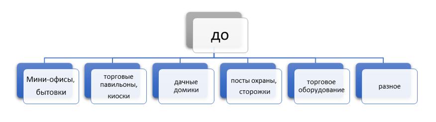 семантическое ядро до