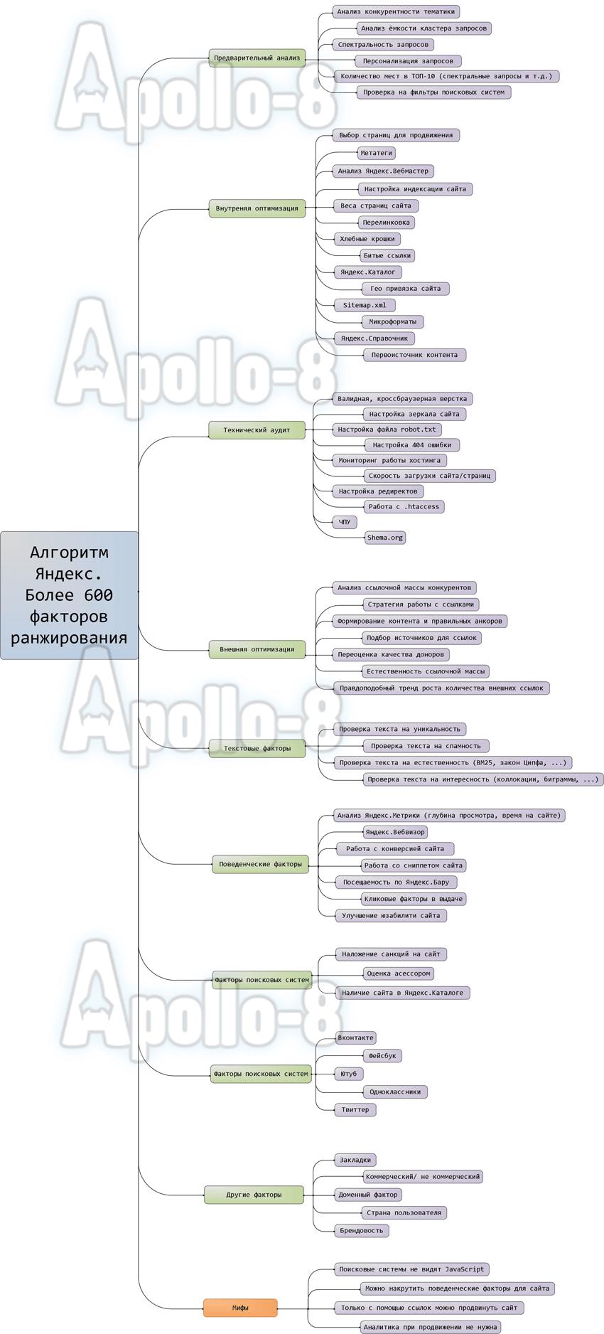 Схема виды факторов
