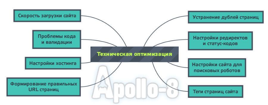 Таблица «техническая оптимизация»