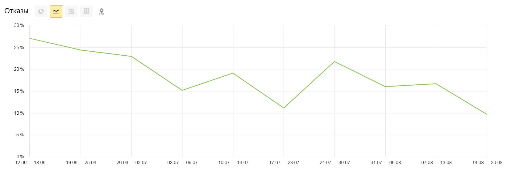 Показатели отказов сайта enilandshop.ru