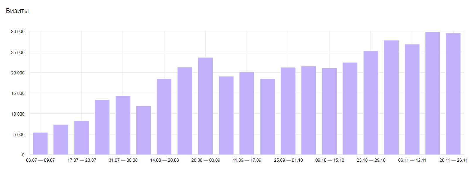 График роста посещаемости