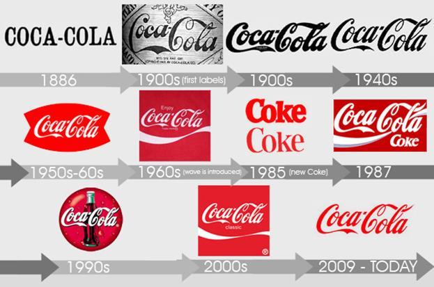 Все изменения логотипа Coco-Cola
