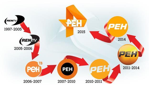 Преобразования символа канала РенТв за все время
