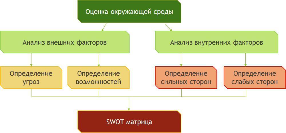схема swot